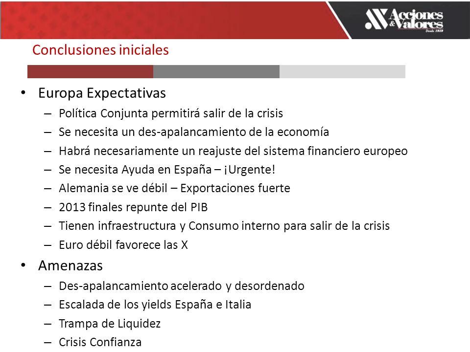 Conclusiones iniciales Europa Expectativas – Política Conjunta permitirá salir de la crisis – Se necesita un des-apalancamiento de la economía – Habrá necesariamente un reajuste del sistema financiero europeo – Se necesita Ayuda en España – ¡Urgente.