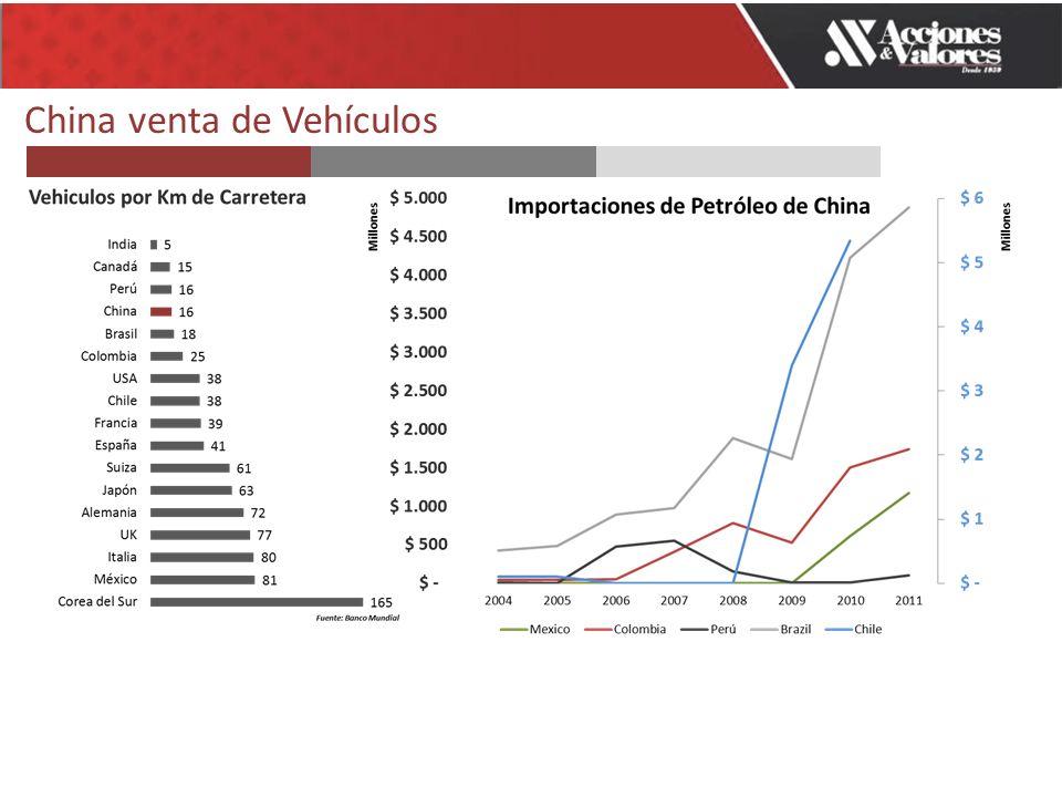 China venta de Vehículos
