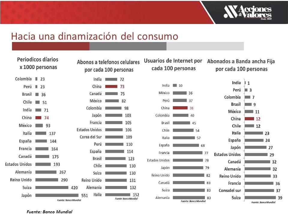 Hacia una dinamización del consumo Fuente: Banco Mundial
