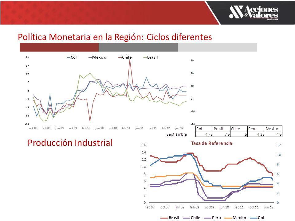 Política Monetaria en la Región: Ciclos diferentes Producción Industrial