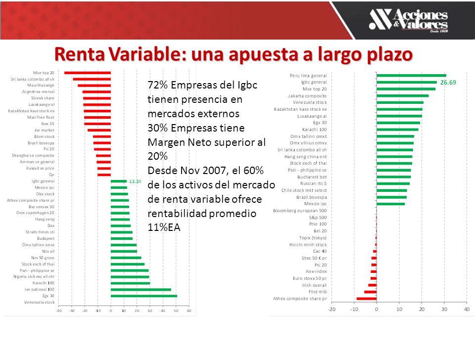 Renta Variable: una apuesta a largo plazo 72% Empresas del Igbc tienen presencia en mercados externos 30% Empresas tiene Margen Neto superior al 20% Desde Nov 2007, el 60% de los activos del mercado de renta variable ofrece rentabilidad promedio 11%EA