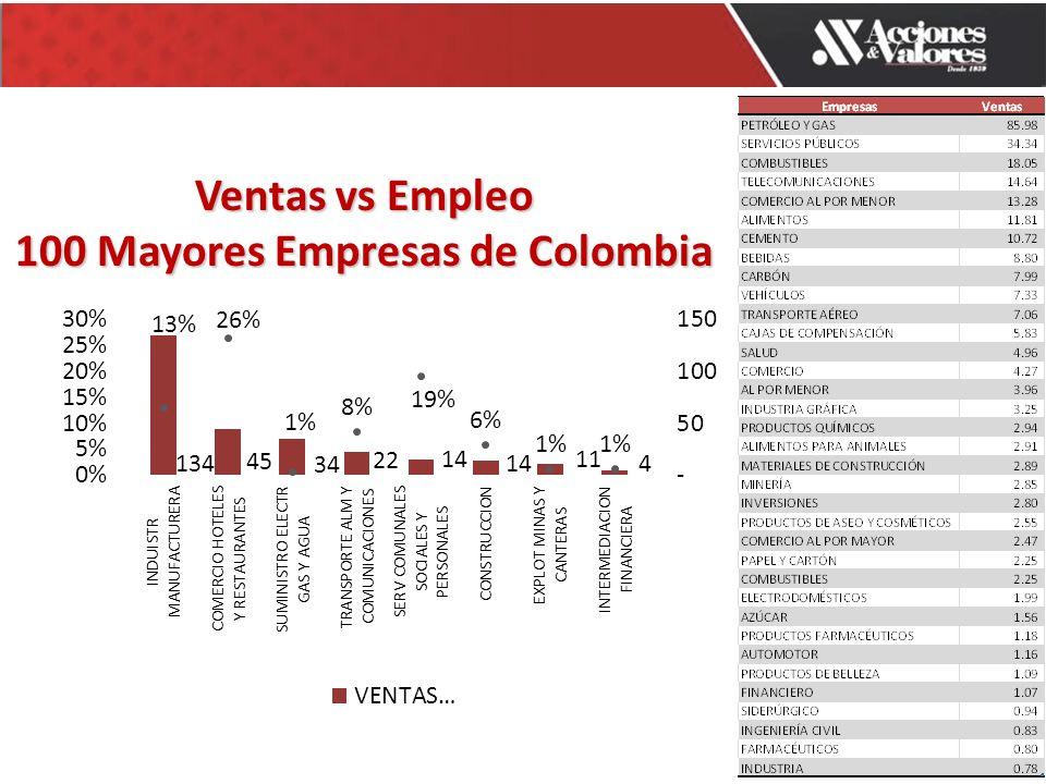 Ventas vs Empleo 100 Mayores Empresas de Colombia