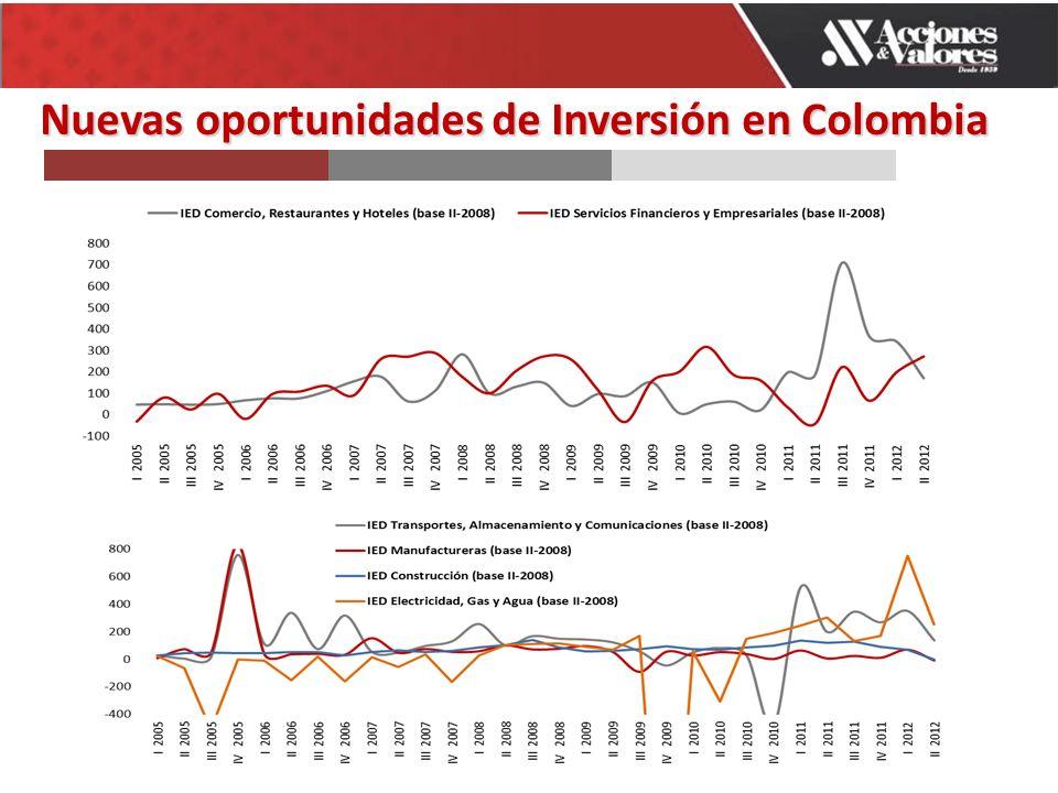 Nuevasoportunidades de Inversión en Colombia Nuevas oportunidades de Inversión en Colombia