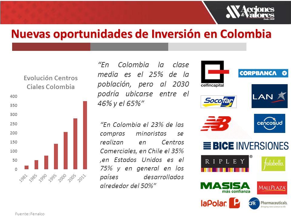 Nuevas oportunidades de Inversión en Colombia En Colombia la clase media es el 25% de la población, pero al 2030 podría ubicarse entre el 46% y el 65% En Colombia el 23% de las compras minoristas se realizan en Centros Comerciales, en Chile el 35%,en Estados Unidos es el 75% y en general en los países desarrollados alrededor del 50% Fuente: Fenalco
