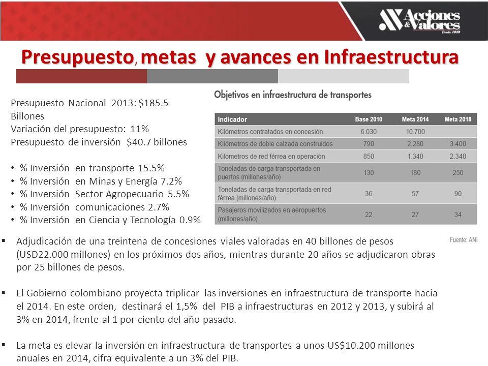 Presupuestometas y avances en Infraestructura Presupuesto, metas y avances en Infraestructura Presupuesto Nacional 2013: $185.5 Billones Variación del presupuesto: 11% Presupuesto de inversión $40.7 billones % Inversión en transporte 15.5% % Inversión en Minas y Energía 7.2% % Inversión Sector Agropecuario 5.5% % Inversión comunicaciones 2.7% % Inversión en Ciencia y Tecnología 0.9% Adjudicación de una treintena de concesiones viales valoradas en 40 billones de pesos (USD22.000 millones) en los próximos dos años, mientras durante 20 años se adjudicaron obras por 25 billones de pesos.