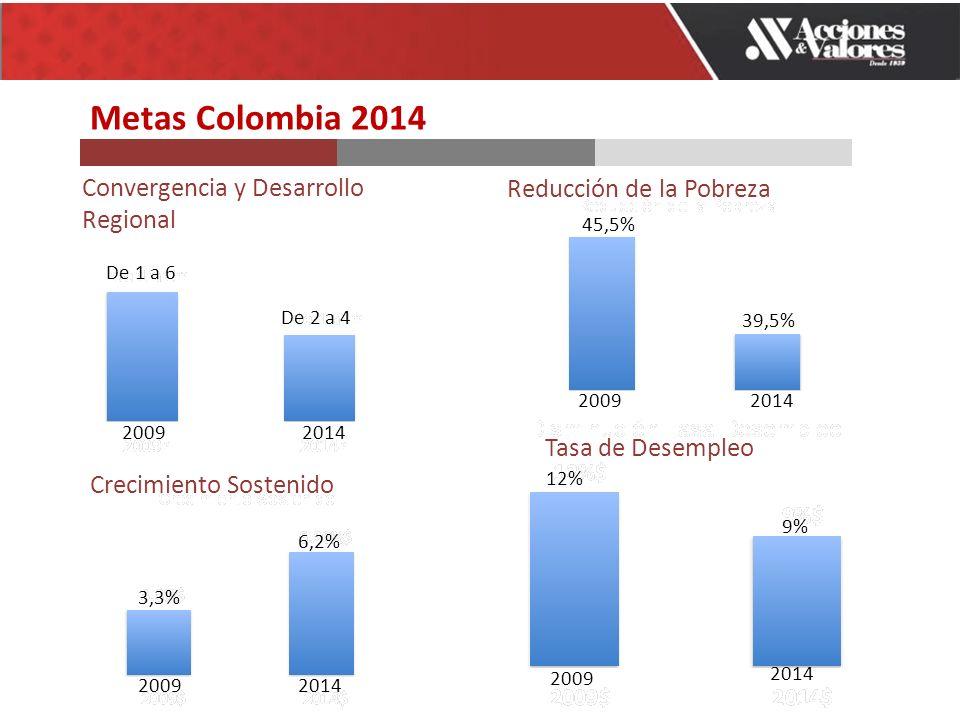 Metas Colombia 2014 Convergencia y Desarrollo Regional Reducción de la Pobreza Tasa de Desempleo Crecimiento Sostenido 3,3% 6,2% 12% 9% 2009 2014 20092014 20092014 De 1 a 6 De 2 a 4 20092014 45,5% 39,5%