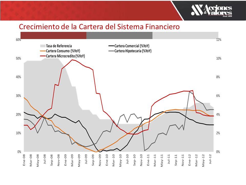Crecimiento de la Cartera del Sistema Financiero