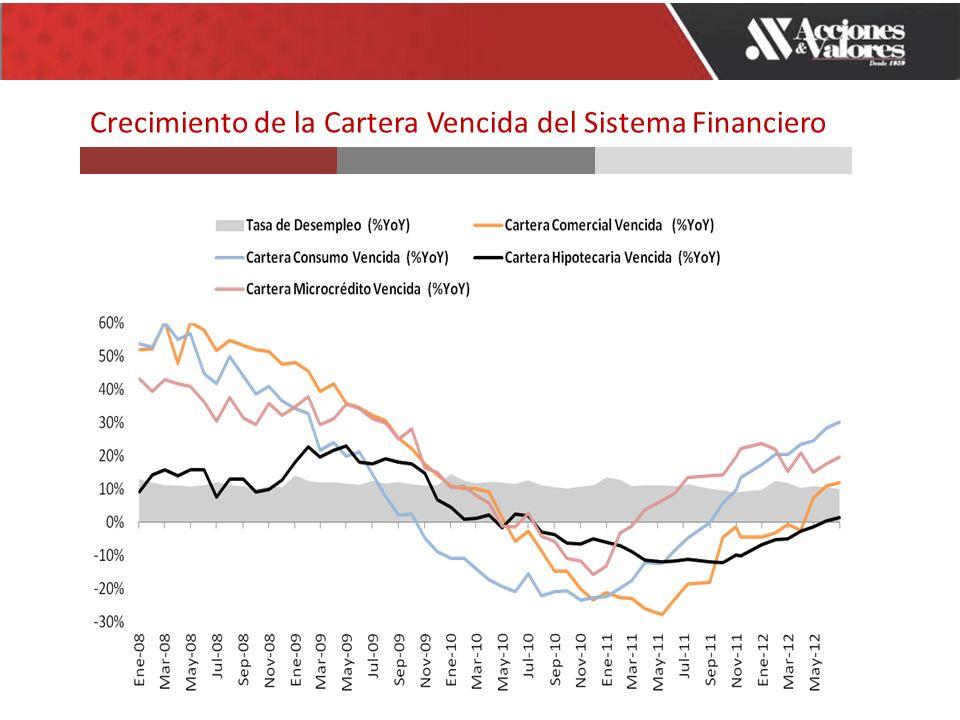 Crecimiento de la Cartera Vencida del Sistema Financiero