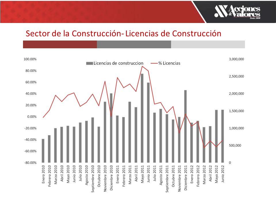 Sector de la Construcción- Licencias de Construcción