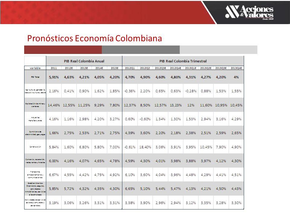 Pronósticos Economía Colombiana