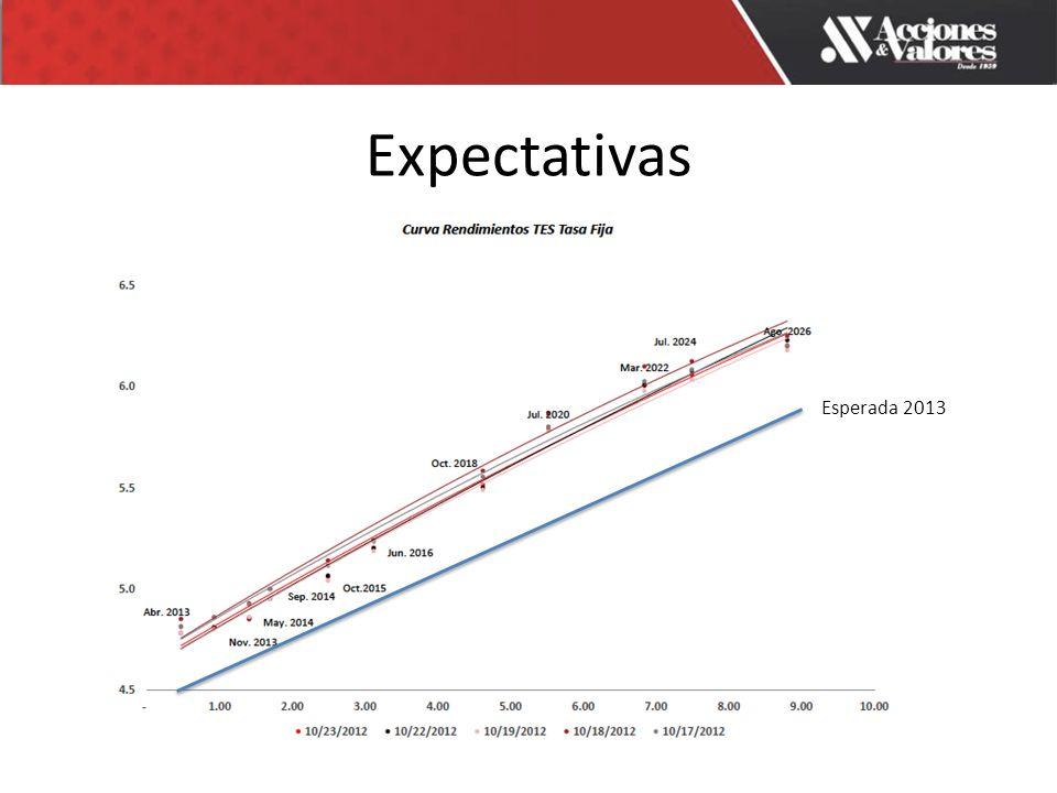 Expectativas Esperada 2013