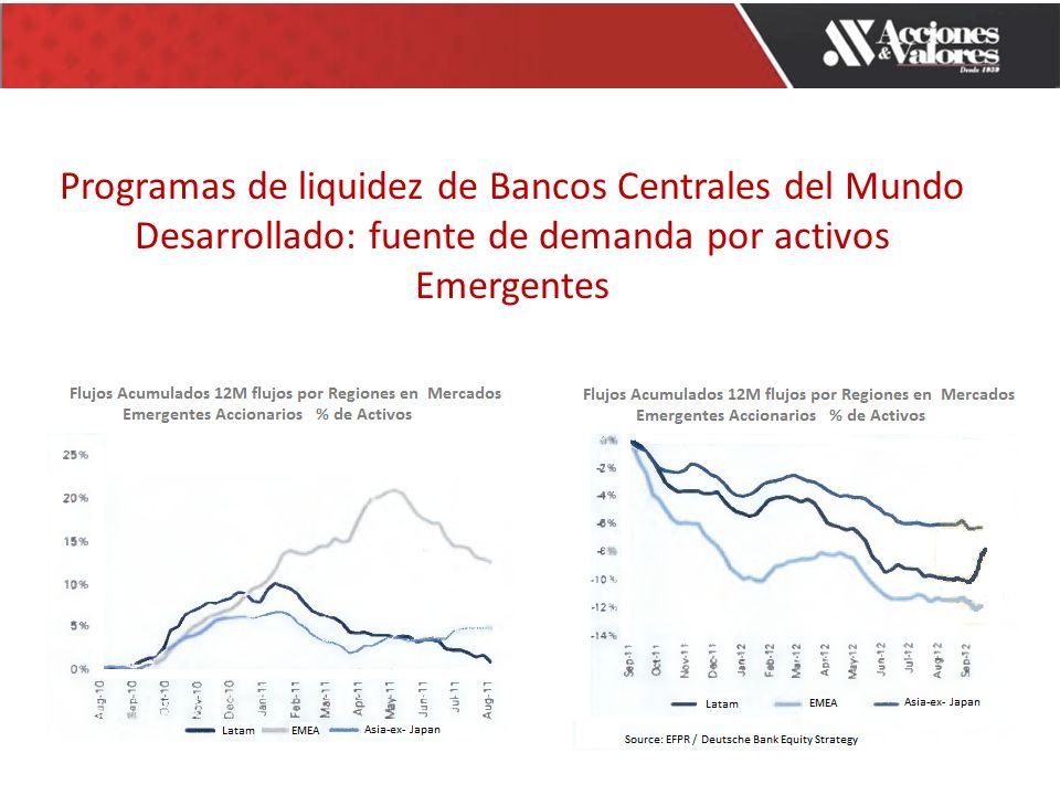 Programas de liquidez de Bancos Centrales del Mundo Desarrollado: fuente de demanda por activos Emergentes