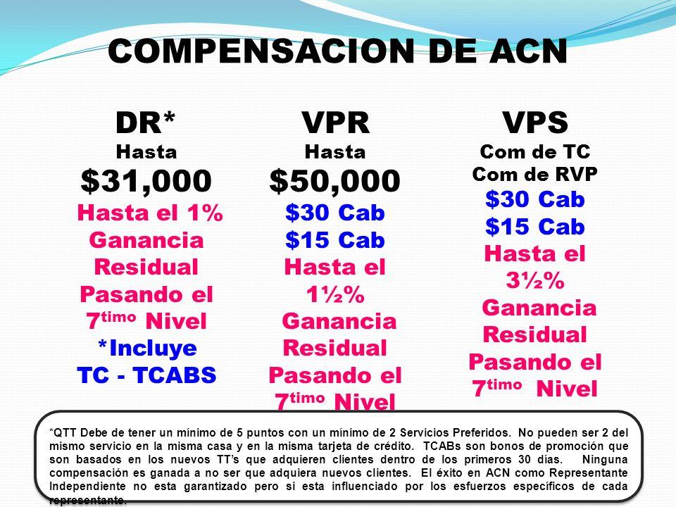 COMPENSACION DE ACN VPR Hasta $50,000 $30 Cab $15 Cab Hasta el 1½% Ganancia Residual Pasando el 7 timo Nivel VPS Com de TC Com de RVP $30 Cab $15 Cab Hasta el 3½% Ganancia Residual Pasando el 7 timo Nivel DR* Hasta $31,000 Hasta el 1% Ganancia Residual Pasando el 7 timo Nivel *Incluye TC - TCABS *QTT Debe de tener un mínimo de 5 puntos con un mínimo de 2 Servicios Preferidos.