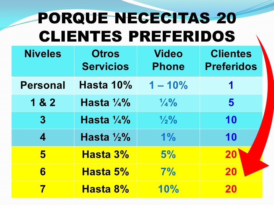 PORQUE NECECITAS 20 CLIENTES PREFERIDOS NivelesOtros Servicios Video Phone Clientes Preferidos PersonalHasta 10%1 – 10%1 1 & 2Hasta ¼%¼%5 3Hasta ¼%½%10 4Hasta ½%1%10 5Hasta 3%5%20 6Hasta 5%7%20 7Hasta 8%10%20