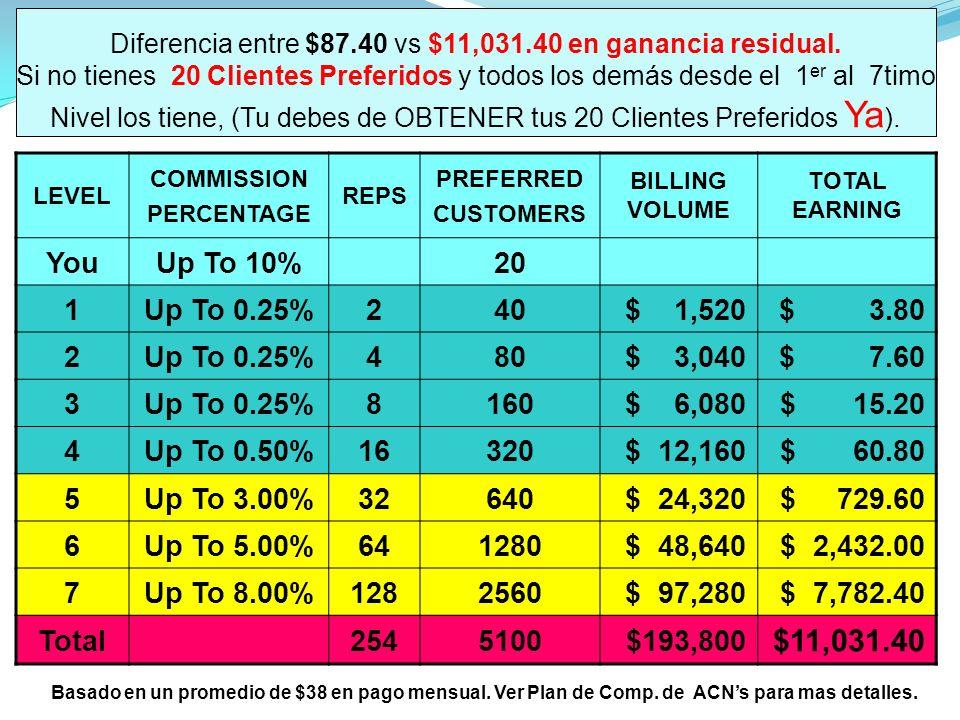 Diferencia entre $87.40 vs $11,031.40 en ganancia residual.