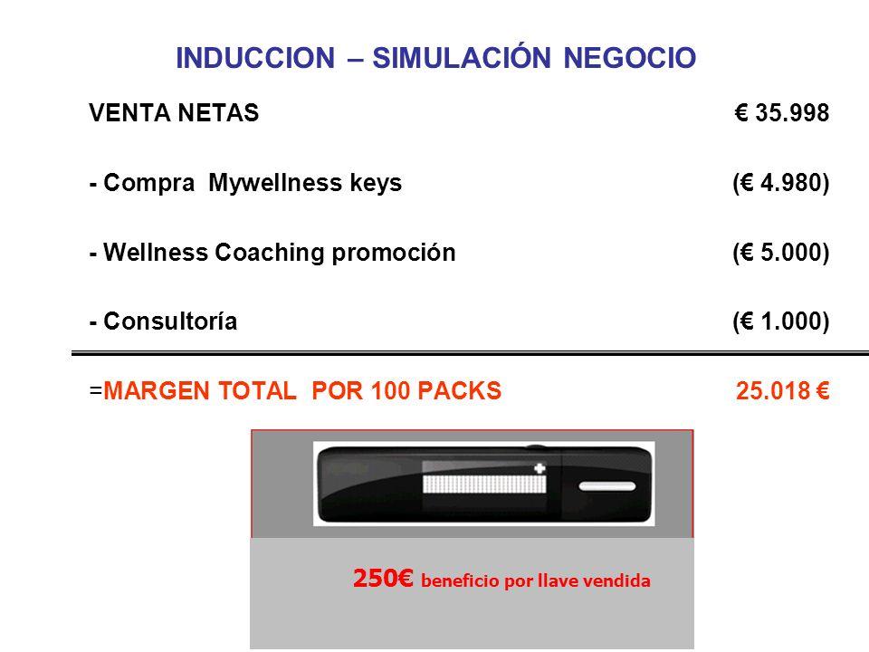 INDUCCIÓN – SIMULADOR DE NEGOCIO + vender 100 packs @ 199 19.900 –100 packs x 199 = 19.900 - Coste coach:( 6.000) –3 sesiones x 100 packs x 20 = 6.000