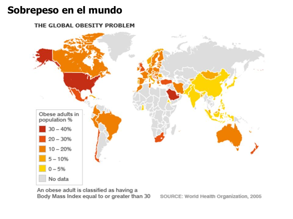Sobrepeso en US With a stable trend 41% of Americans will be obese (BMI>30) by 2015