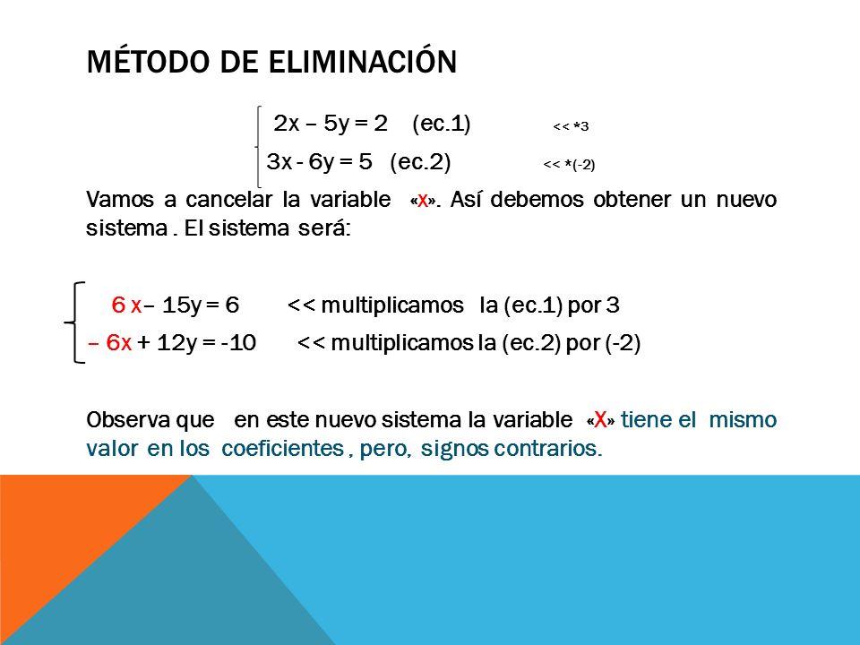MÉTODO DE ELIMINACIÓN 2x – 5y = 2 (ec.1) << *3 3x - 6y = 5 (ec.2) << *(-2) Vamos a cancelar la variable «x».