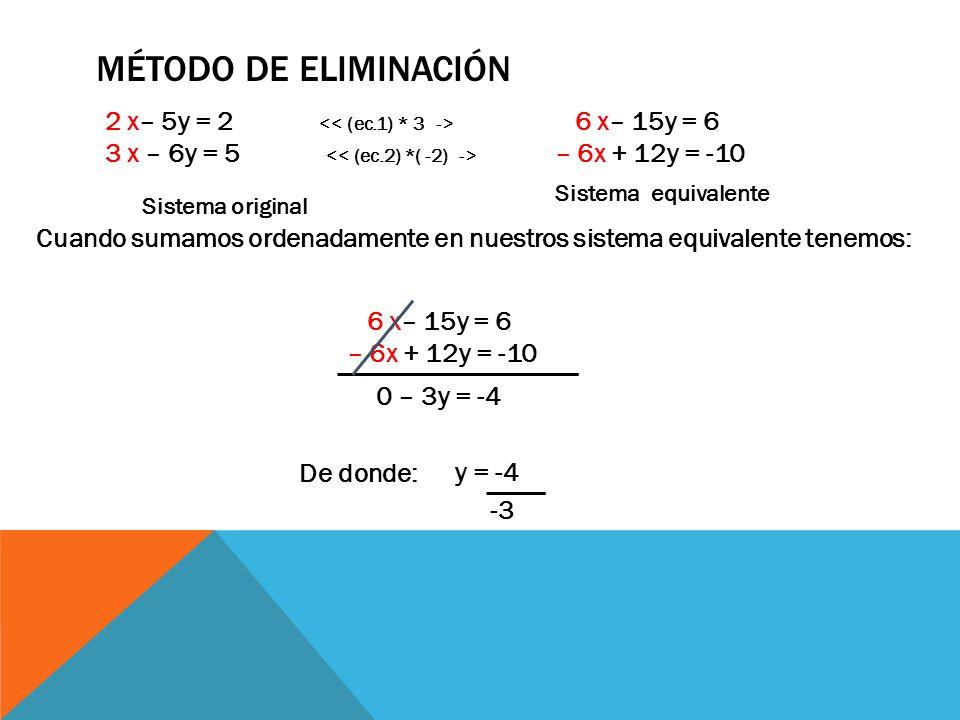 MÉTODO DE ELIMINACIÓN 6 x– 15y = 6 – 6x + 12y = -10 Cuando sumamos ordenadamente en nuestros sistema equivalente tenemos: 6 x– 15y = 6 – 6x + 12y = -10 0 – 3y = -4 De donde: y = -4 -3 Sistema original 2 x– 5y = 2 3 x – 6y = 5 Sistema equivalente