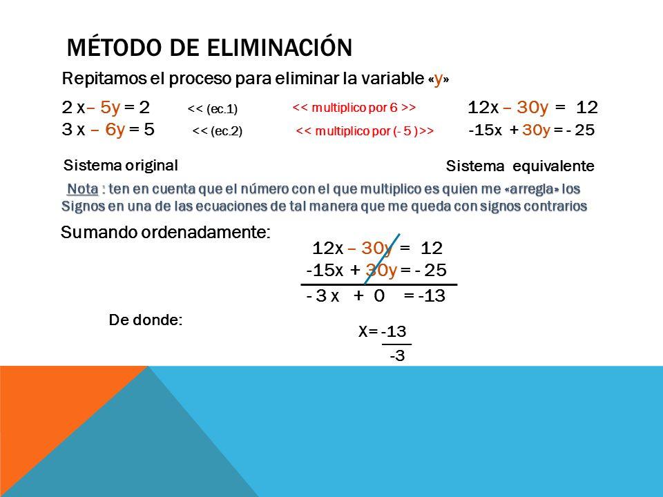 MÉTODO DE ELIMINACIÓN Repitamos el proceso para eliminar la variable «y» Sistema original 2 x– 5y = 2 << (ec.1) 3 x – 6y = 5 << (ec.2) 12x – 30y = 12 Sistema equivalente > Nota : ten en cuenta que el número con el que multiplico es quien me «arregla» los Signos en una de las ecuaciones de tal manera que me queda con signos contrarios Sumando ordenadamente: 12x – 30y = 12 -15x + 30y = - 25 - 3 x + 0 = -13 De donde: X= -13 -3 -15x + 30y = - 25