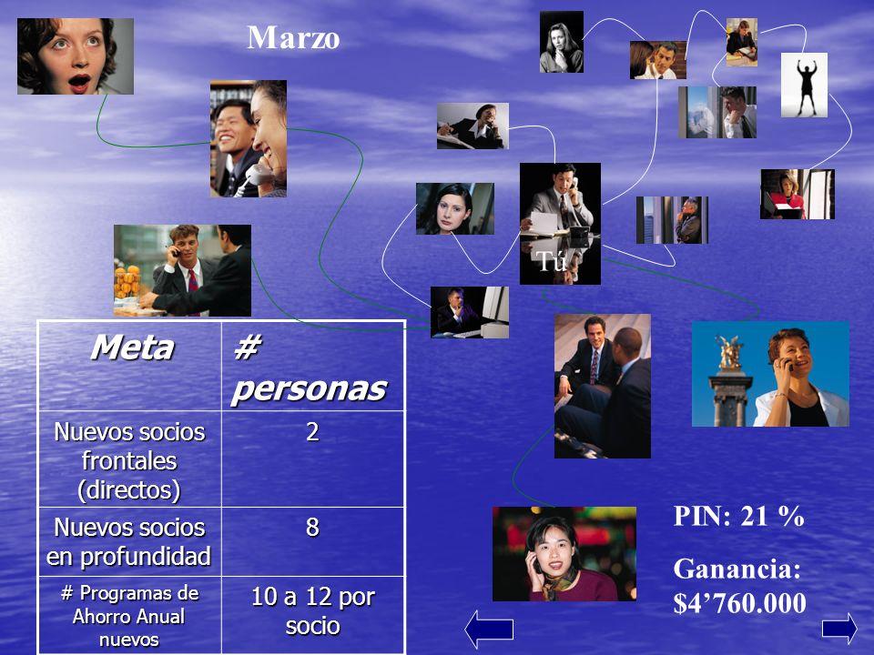 PIN: 21 % Ganancia: $4760.000 MarzoMeta # personas Nuevos socios frontales (directos) 2 Nuevos socios en profundidad 8 # Programas de Ahorro Anual nuevos 10 a 12 por socio Tú