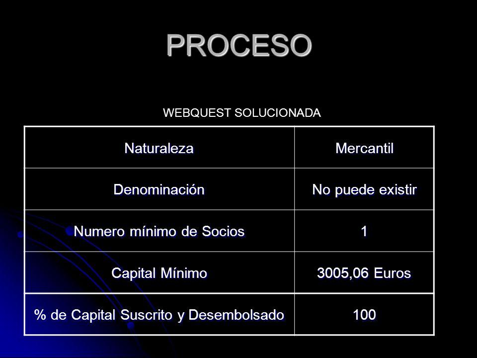 PROCESO NaturalezaMercantil Denominación No puede existir Numero mínimo de Socios 1 Capital Mínimo 3005,06 Euros % de Capital Suscrito y Desembolsado 100 WEBQUEST SOLUCIONADA