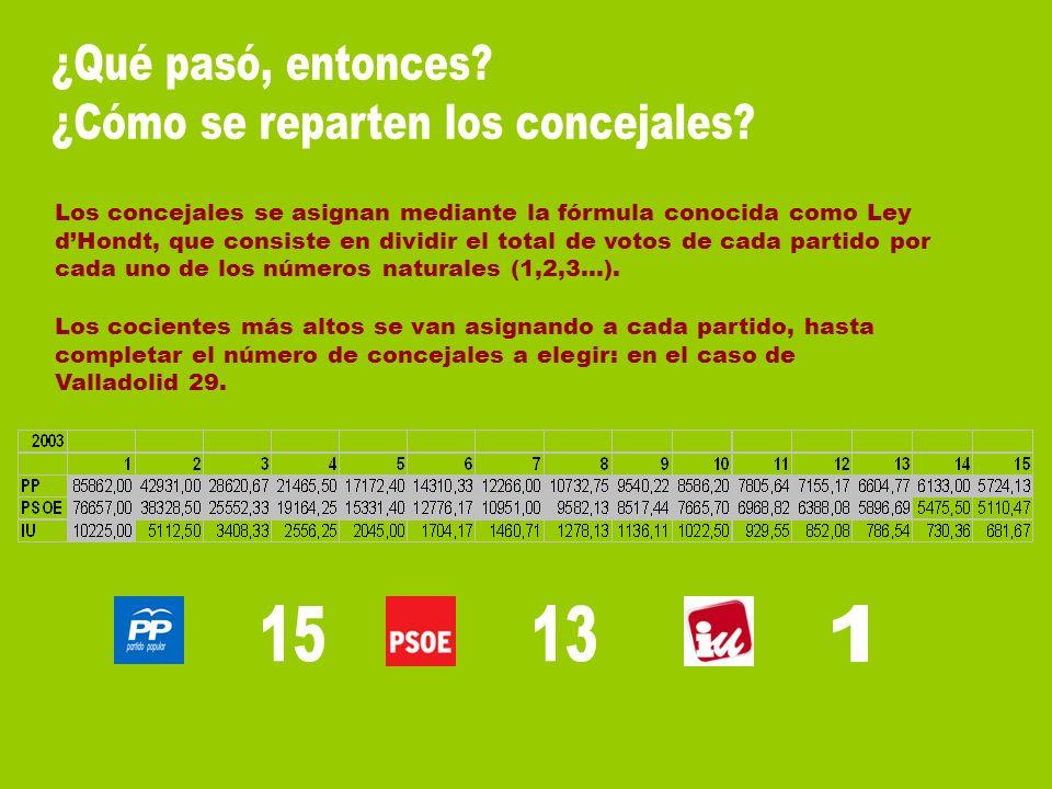 El último cociente del PP que obtiene concejal es 5724,13 El cociente 14 del PSOE se queda a una distancia de 248,63.
