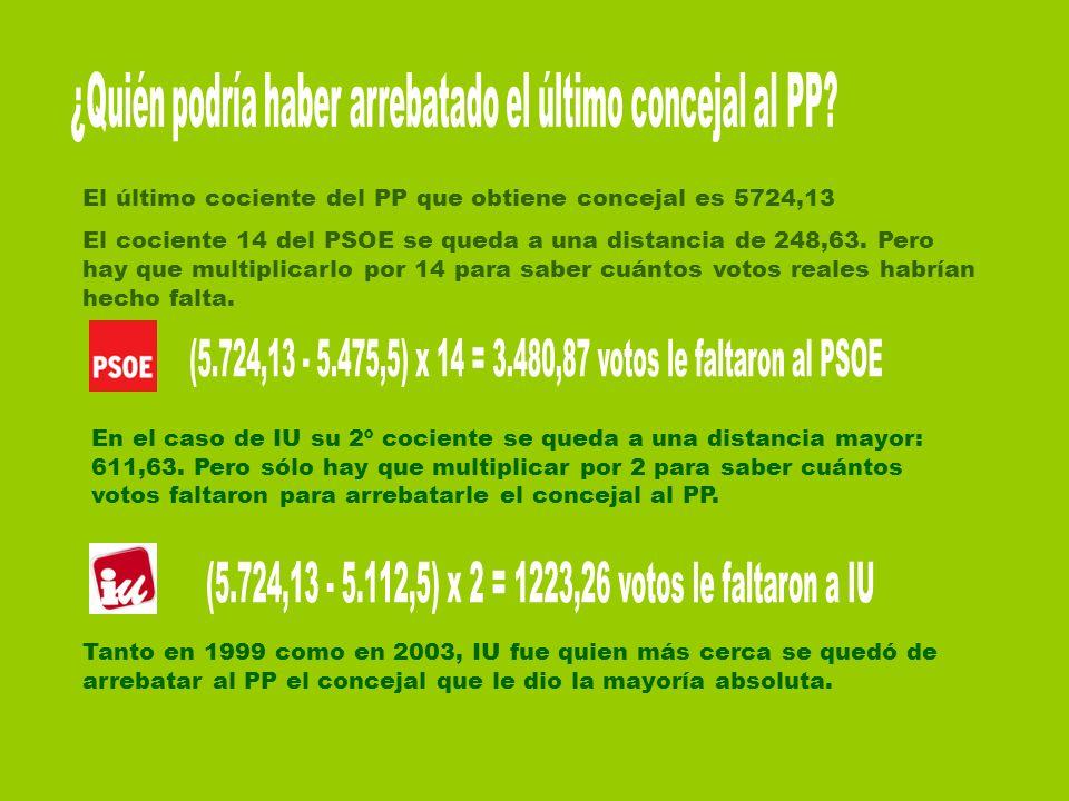 El último cociente del PP que obtiene concejal es 5724,13 El cociente 14 del PSOE se queda a una distancia de 248,63. Pero hay que multiplicarlo por 1