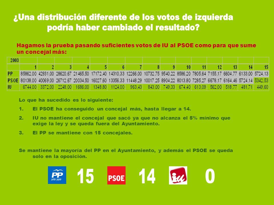 Hagamos la prueba pasando suficientes votos de IU al PSOE como para que sume un concejal más: Lo que ha sucedido es lo siguiente: 1.El PSOE ha consegu