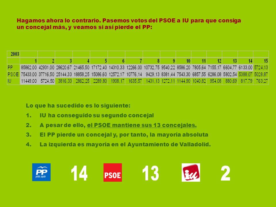 Hagamos ahora lo contrario. Pasemos votos del PSOE a IU para que consiga un concejal más, y veamos si así pierde el PP: Lo que ha sucedido es lo sigui