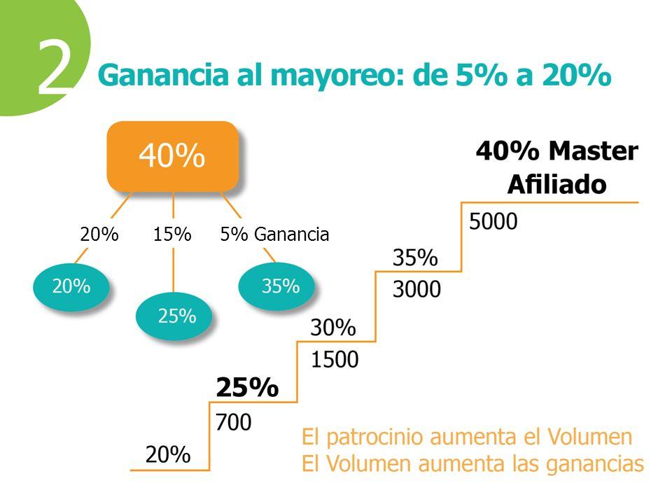 20%15%5% Ganancia