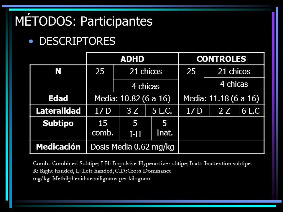 MÉTODOS: Participantes DESCRIPTORES ADHDCONTROLES N2521 chicos2521 chicos 4 chicas EdadMedia: 10.82 (6 a 16)Media: 11.18 (6 a 16) Lateralidad17 D3 Z5