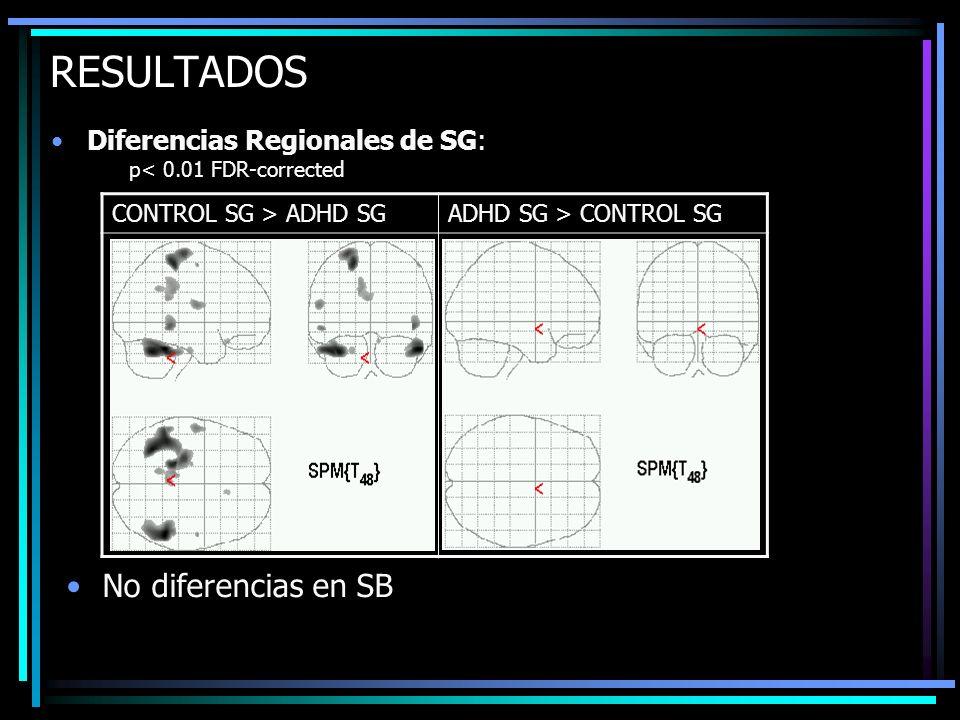 RESULTADOS Diferencias Regionales de SG: p< 0.01 FDR-corrected CONTROL SG > ADHD SGADHD SG > CONTROL SG No diferencias en SB