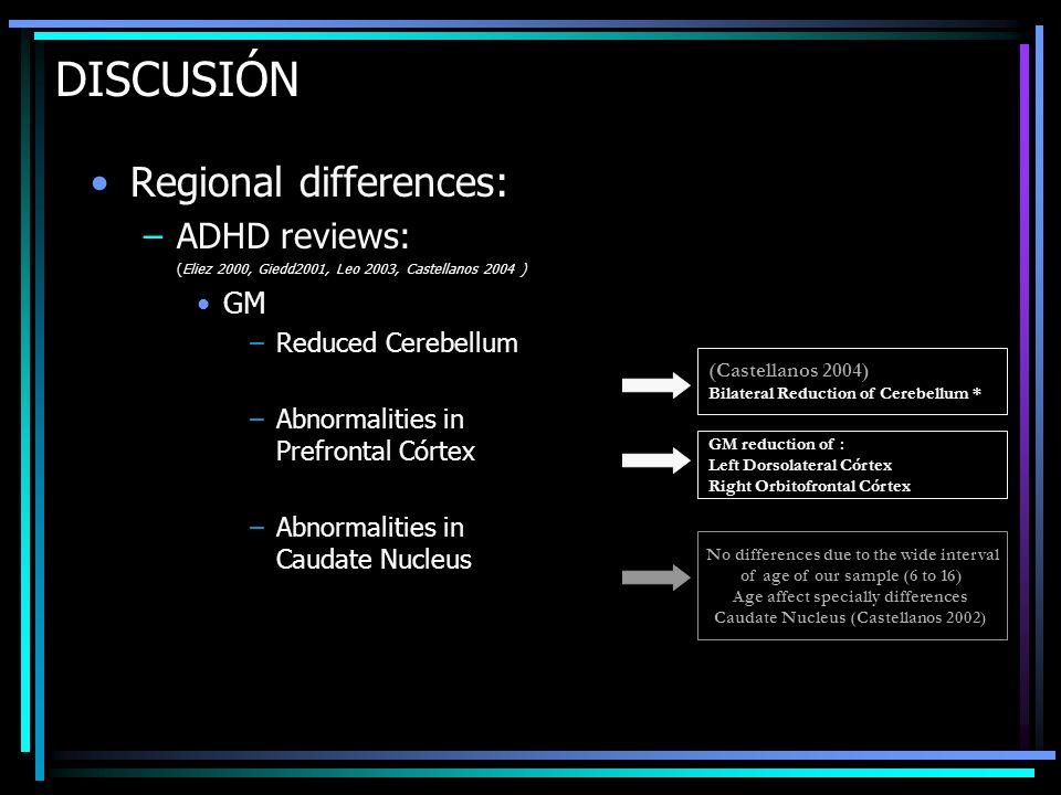 DISCUSIÓN Regional differences: –ADHD reviews: (Eliez 2000, Giedd2001, Leo 2003, Castellanos 2004 ) GM –Reduced Cerebellum –Abnormalities in Prefronta