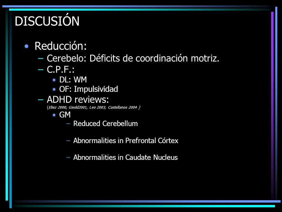 DISCUSIÓN Reducción: –Cerebelo: Déficits de coordinación motriz. –C.P.F.: DL: WM OF: Impulsividad –ADHD reviews: (Eliez 2000, Giedd2001, Leo 2003, Cas