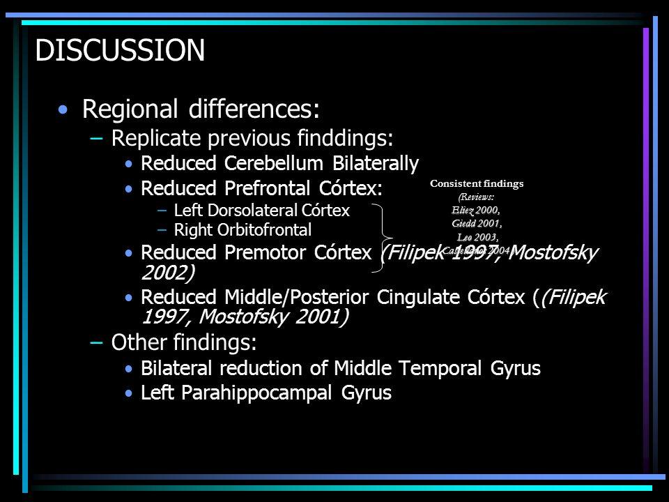 DISCUSSION Regional differences: –Replicate previous finddings: Reduced Cerebellum Bilaterally Reduced Prefrontal Córtex: –Left Dorsolateral Córtex –R