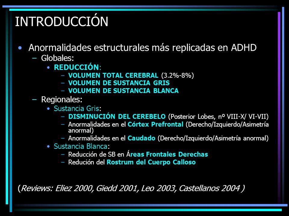 INTRODUCCIÓN Anormalidades estructurales más replicadas en ADHD –Globales: REDUCCIÓN: –VOLUMEN TOTAL CEREBRAL (3.2%-8%) –VOLUMEN DE SUSTANCIA GRIS –VO