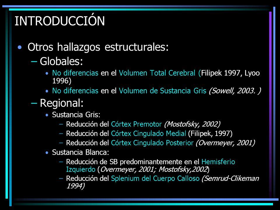 INTRODUCCIÓN Otros hallazgos estructurales: –Globales: No diferencias en el Volumen Total Cerebral (Filipek 1997, Lyoo 1996) No diferencias en el Volu
