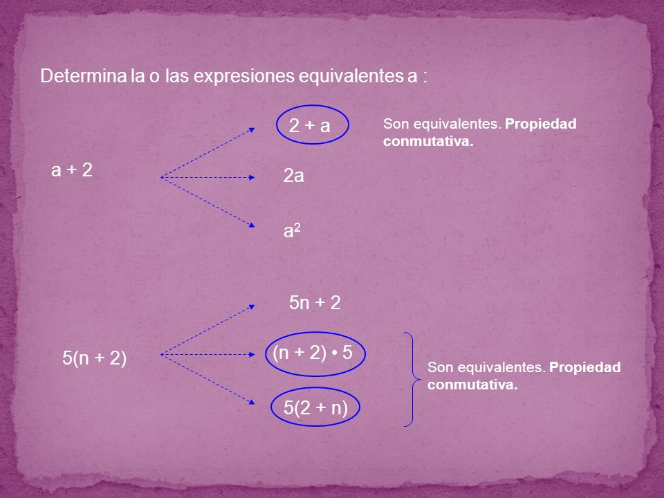 Determina la o las expresiones equivalentes a : Son equivalentes. Propiedad conmutativa. a + 2 5(n + 2) 5n + 2 (n + 2) 5 5(2 + n) 2 + a 2a a2a2 Son eq