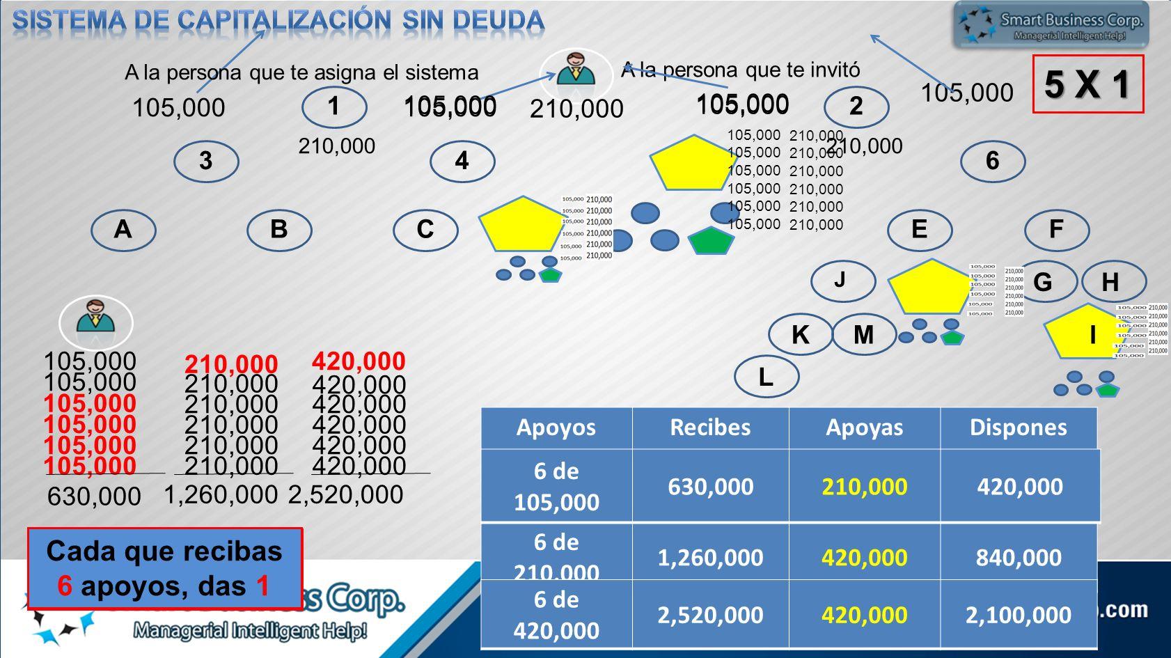 12 3456 ABCDEF GH KM L J N 210,000 105,000 5 X 1 105,000 210,000 105,000 630,000 210,000 1,260,000 420,000 2,520,000 Cada que recibas 6 apoyos, das 1