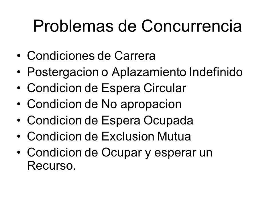 Problemas de Concurrencia Condiciones de Carrera Postergacion o Aplazamiento Indefinido Condicion de Espera Circular Condicion de No apropacion Condic