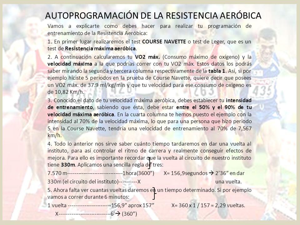 AUTOPROGRAMACIÓN DE LA RESISTENCIA AERÓBICA TABLA 1 PERIODOVO2 máx (ml/Kg/min)Veloc.