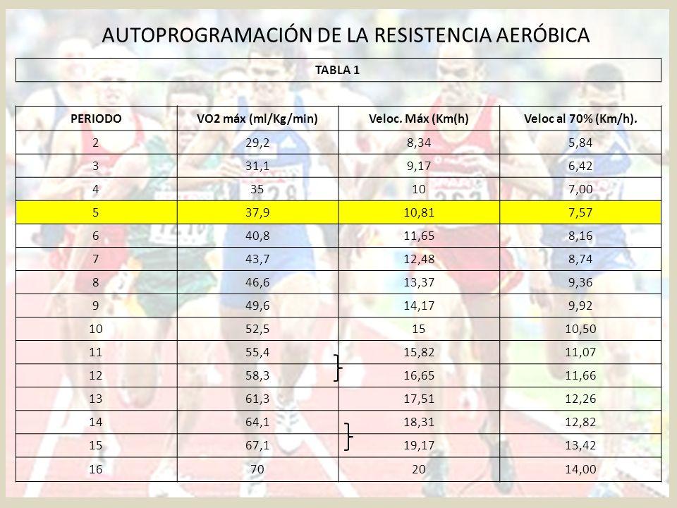 AUTOPROGRAMACIÓN DE LA RESISTENCIA AERÓBICA TABLA 1 PERIODOVO2 máx (ml/Kg/min)Veloc. Máx (Km(h)Veloc al 70% (Km/h). 229,28,345,84 331,19,176,42 435107