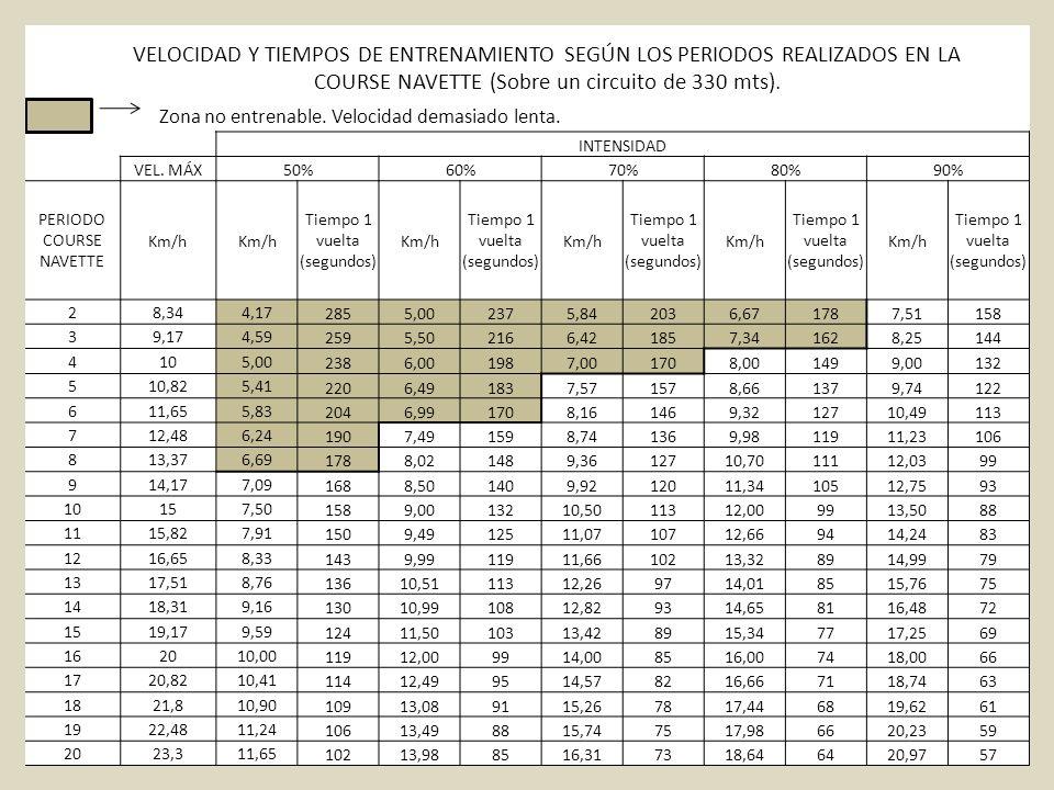 VELOCIDAD Y TIEMPOS DE ENTRENAMIENTO SEGÚN LOS PERIODOS REALIZADOS EN LA COURSE NAVETTE (Sobre un circuito de 330 mts). Zona no entrenable. Velocidad
