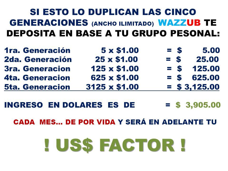 SI ESTO LO DUPLICAN LAS CINCO GENERACIONES (ANCHO ILIMITADO) WAZZUB TE DEPOSITA EN BASE A TU GRUPO PESONAL: 1ra. Generación 5 x $1.00 = $ 5.00 2da. Ge