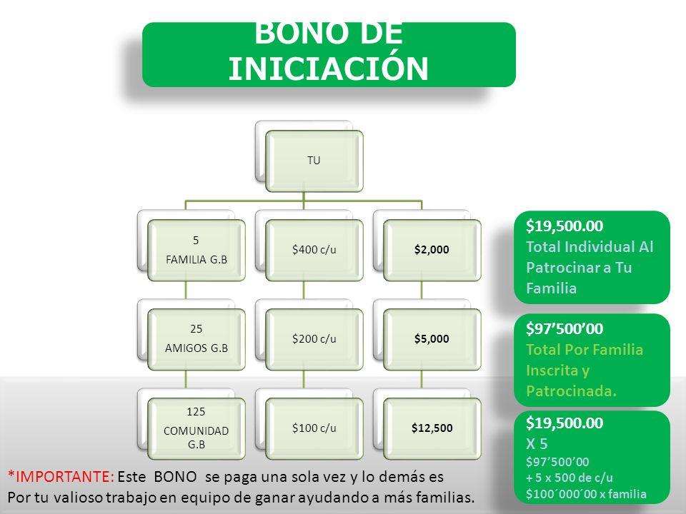 BONO DE INICIACIÓN TU 5 FAMILIA G.B 25 AMIGOS G.B 125 COMUNIDAD G.B $400 c/u$200 c/u$100 c/u$2,000$5,000$12,500 $19,500.00 Total Individual Al Patrocinar a Tu Familia GRAN TOTAL: *IMPORTANTE: Este BONO se paga una sola vez y lo demás es Por tu valioso trabajo en equipo de ganar ayudando a más familias.