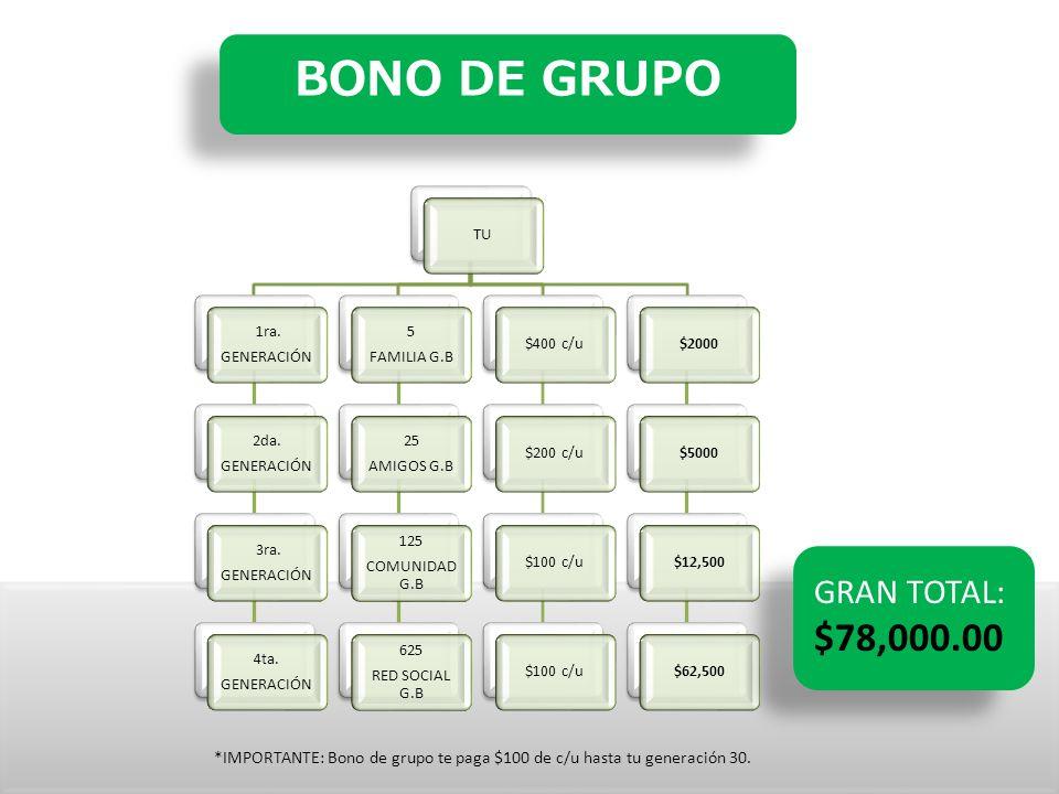 BONO DE GRUPO TU 1ra. GENERACIÓN 2da. GENERACIÓN 3ra. GENERACIÓN 4ta. GENERACIÓN 5 FAMILIA G.B 25 AMIGOS G.B 125 COMUNIDAD G.B 625 RED SOCIAL G.B $400