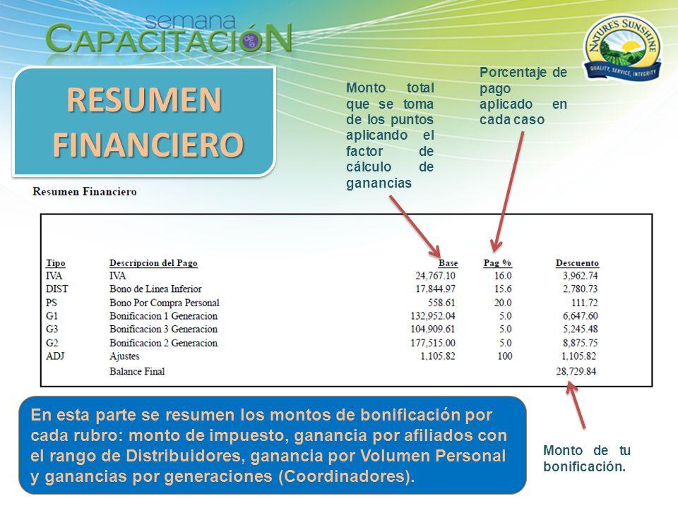En esta parte se resumen los montos de bonificación por cada rubro: monto de impuesto, ganancia por afiliados con el rango de Distribuidores, ganancia