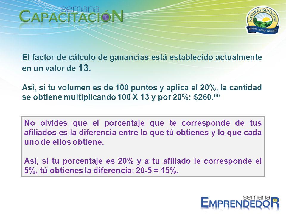El factor de cálculo de ganancias está establecido actualmente en un valor de 13. Así, si tu volumen es de 100 puntos y aplica el 20%, la cantidad se