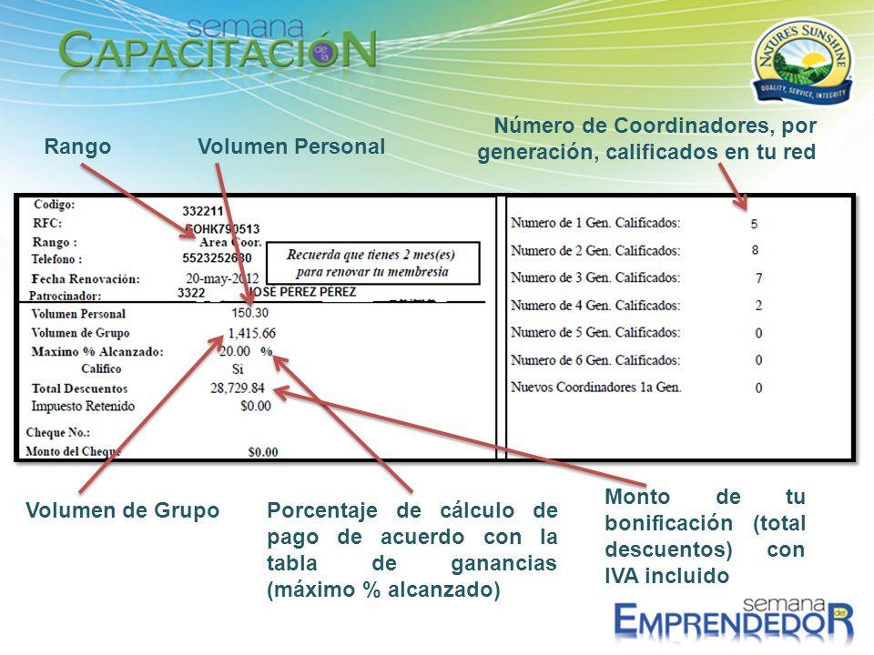 Número de Coordinadores, por generación, calificados en tu red RangoVolumen Personal Volumen de GrupoPorcentaje de cálculo de pago de acuerdo con la t
